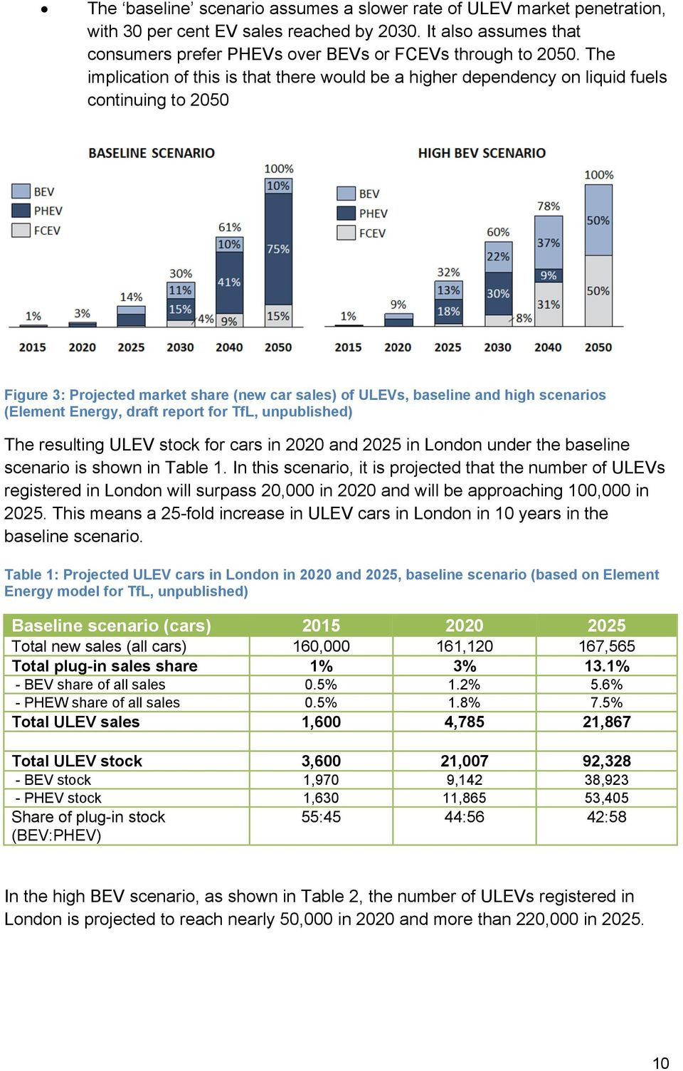 Energy, draft report for TfL, unpublished) The resulting ULEV stock for cars in 2020 and 2025 in London under the baseline scenario is shown in Table 1.
