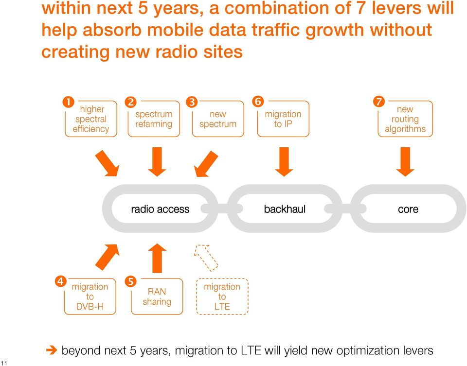 spectrum ❻ migration to IP ❼ new routing algorithms radio access backhaul core ❹ migration to