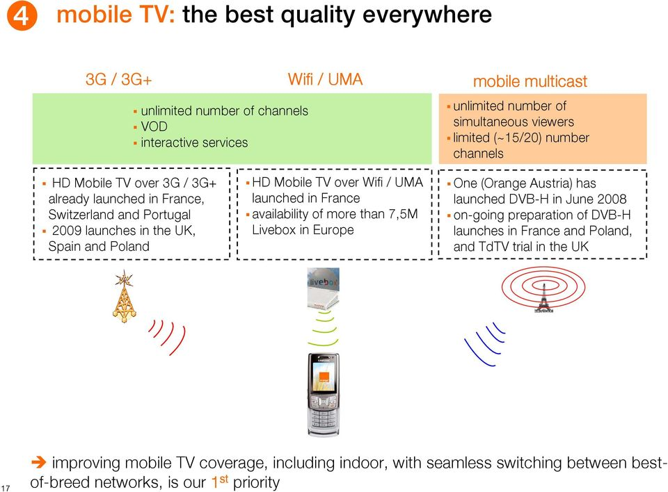 Wifi / UMA launched in France availability of more than 7,5M Livebox in Europe One (Orange Austria) has launched DVB-H in June 2008 on-going preparation of DVB-H launches