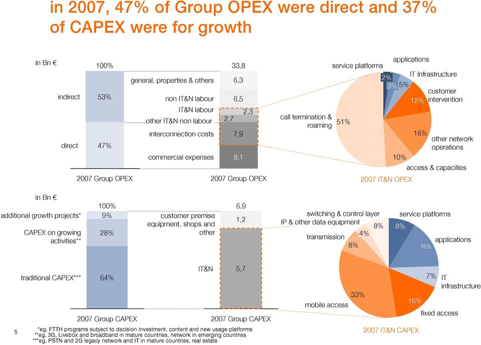 intervention 51% 10% 2007 IT&N OPEX 16% other network operations access & capacities in Bn additional growth projects* CAPEX on growing activities** 100% 9% 28% customer premise equipment, shops and