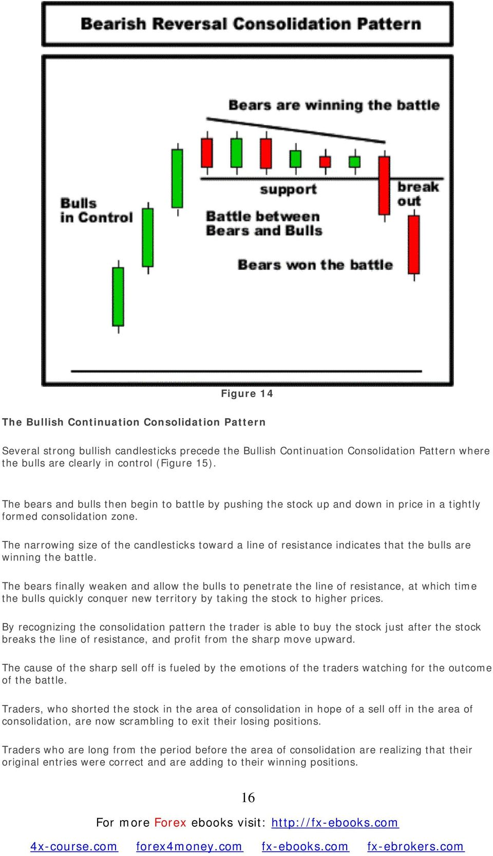 The narrowing size of the candlesticks toward a line of resistance indicates that the bulls are winning the battle.