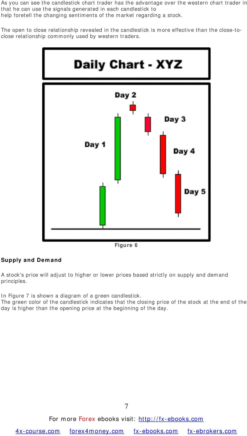 The open to close relationship revealed in the candlestick is more effective than the close-toclose relationship commonly used by western traders.