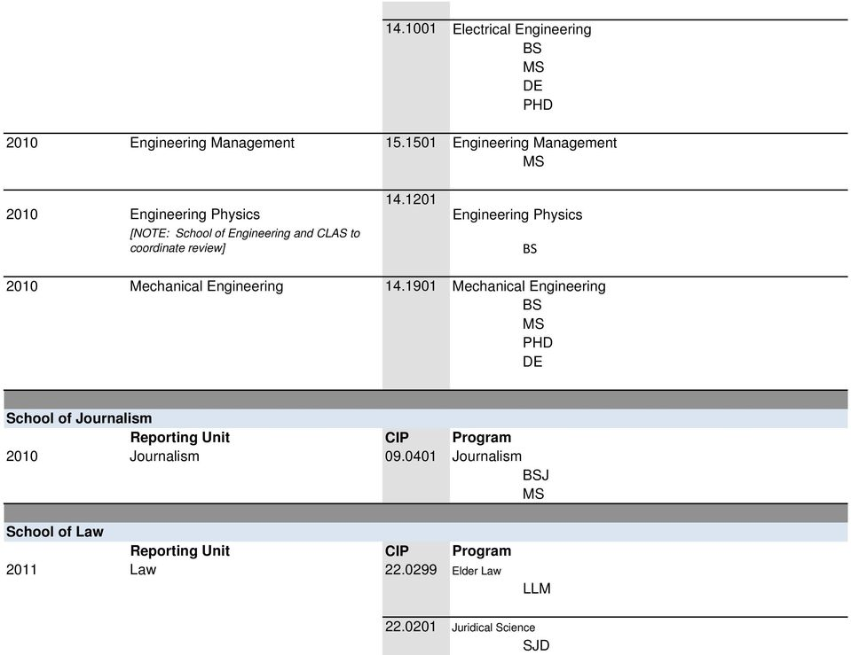 14.1201 Engineering Physics 2010 Mechanical Engineering 14.