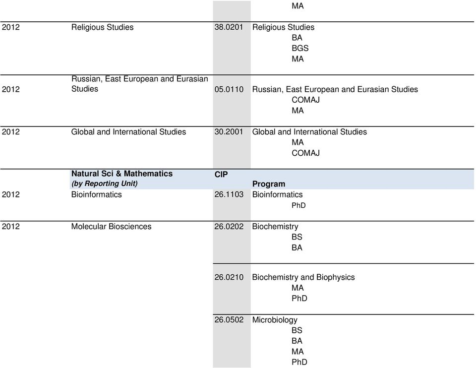 2001 Global and International Studies COJ Natural Sci & Mathematics CIP (by Reporting Unit) Program 2012