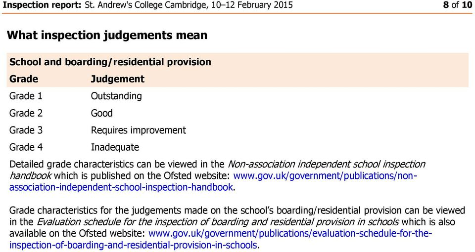Requires improvement Inadequate Detailed grade characteristics can be viewed in the Non-association independent school inspection handbook which is published on the Ofsted website: www.gov.