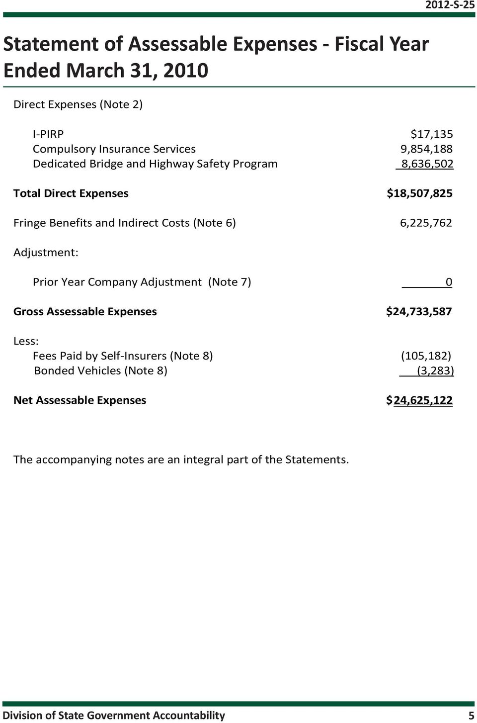 Adjustment: Prior Year Company Adjustment (Note 7) 0 Gross Assessable Expenses $24,733,587 Less: Fees Paid by Self-Insurers (Note 8) (105,182) Bonded