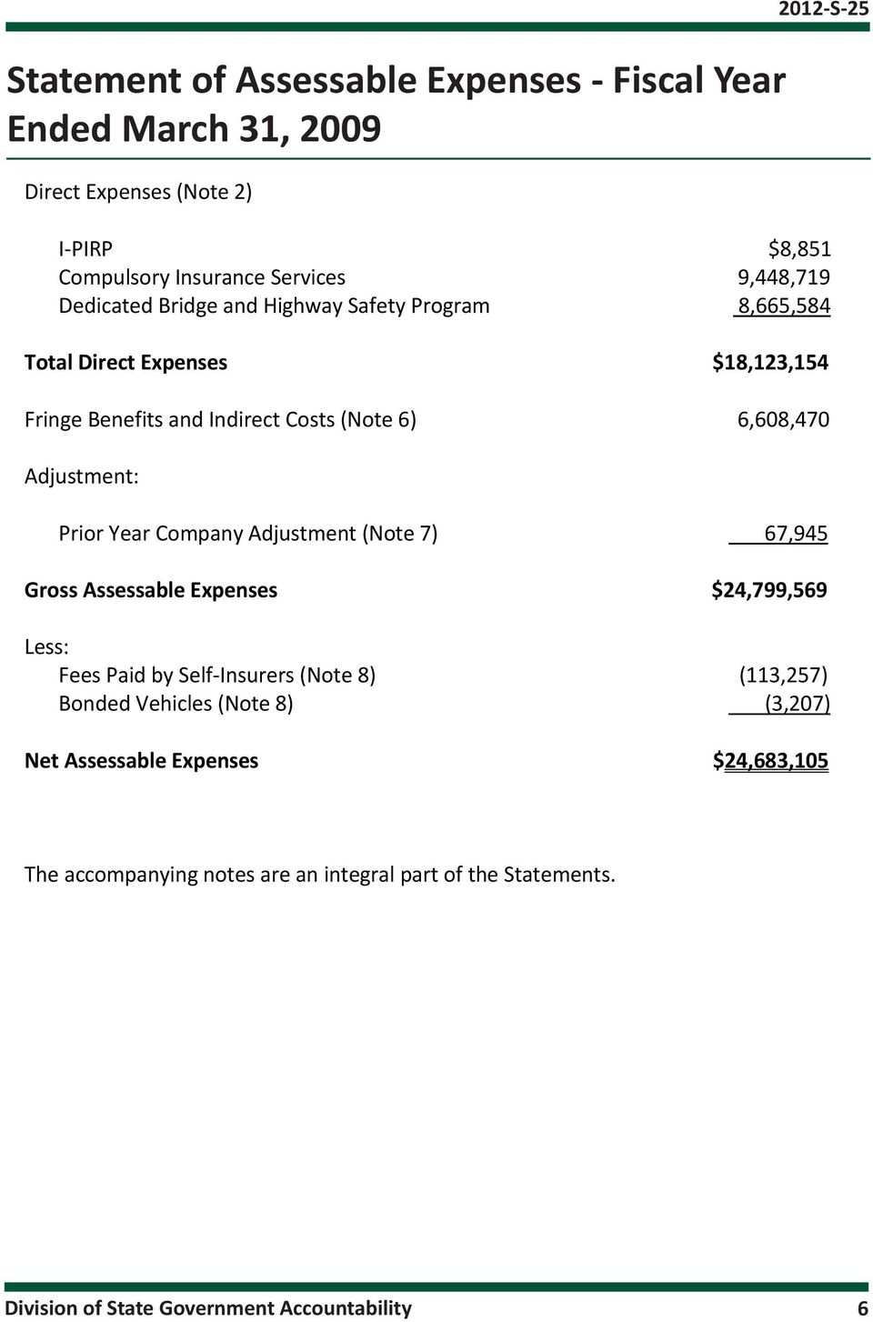 Prior Year Company Adjustment (Note 7) 67,945 Gross Assessable Expenses $24,799,569 Less: Fees Paid by Self-Insurers (Note 8) (113,257) Bonded Vehicles