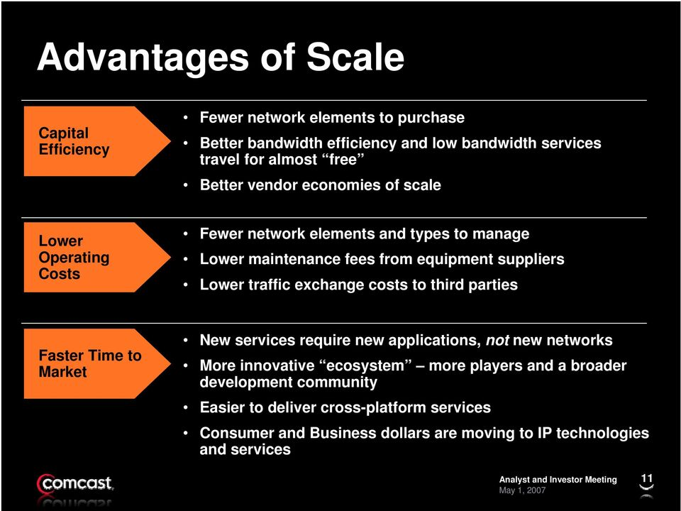 traffic exchange costs to third parties Faster Time to Market New services require new applications, not new networks More innovative ecosystem more