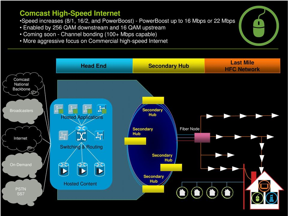 high-speed Internet Head End Secondary Hub Last Mile HFC Network Comcast National Backbone Broadcasters Hosted Applications