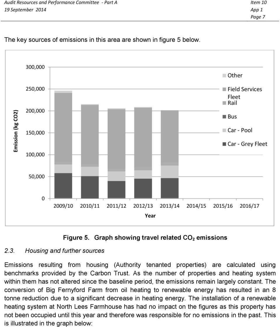 Graph showing travel related CO 2 emissions Emissions resulting from housing (Authority tenanted properties) are calculated using benchmarks provided by the Carbon Trust.