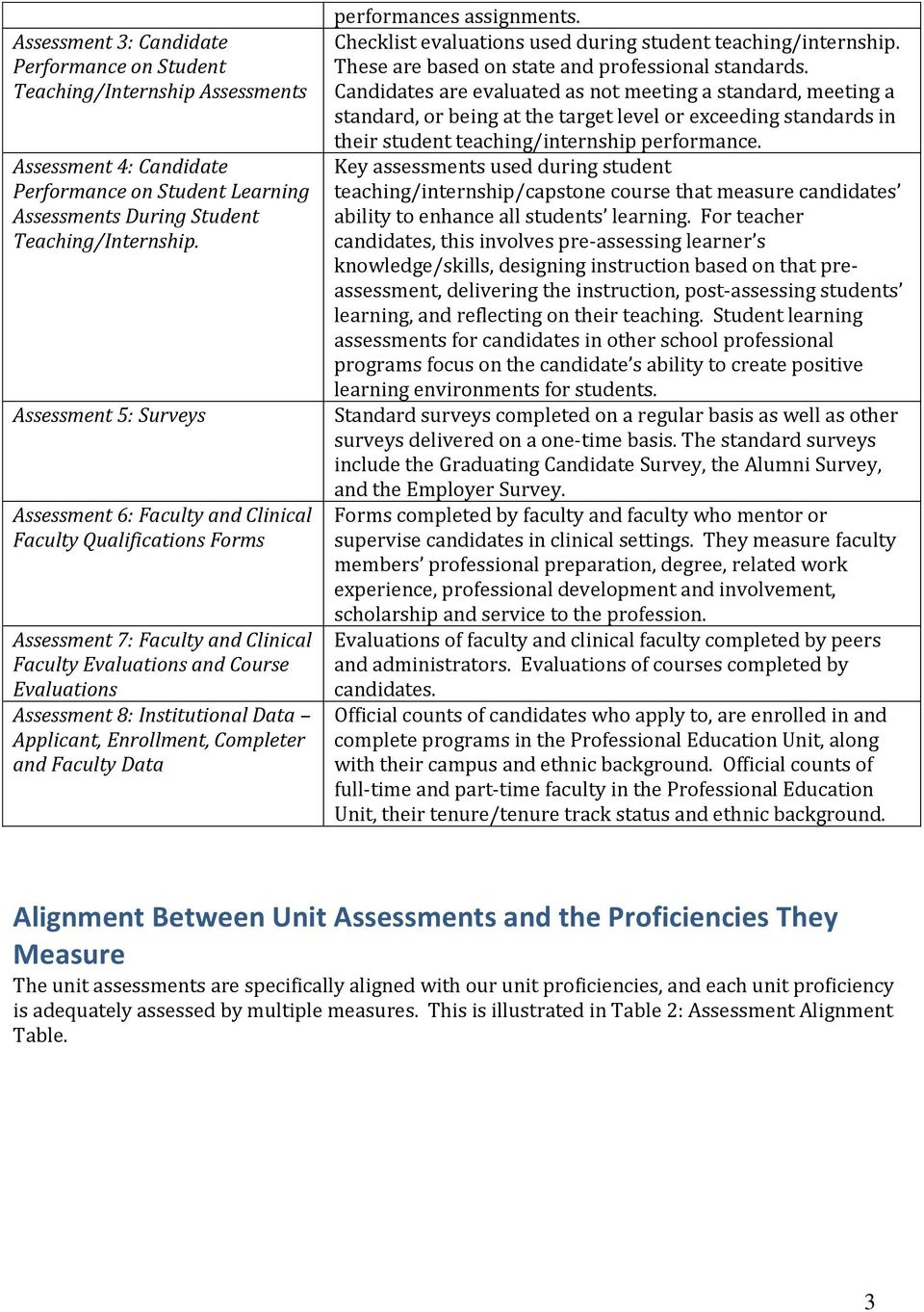 Applicant, Enrollment, Completer and Faculty Data performances assignments. Checklist evaluations used during student teaching/internship. These are based on state and professional standards.