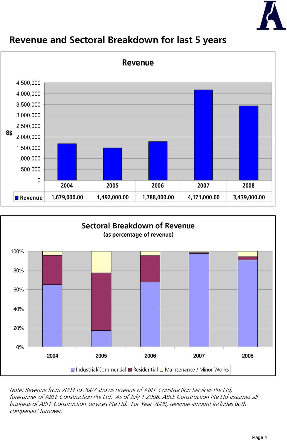 00 Sectoral Breakdown of Revenue (as percentage of revenue) 100% 80% 60% 40% 20% 0% 2004 2005 2006 2007 2008 Industrial/Commercial Residential Maintenance / Minor Works Note: