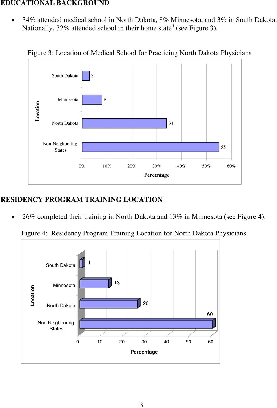 Figure 3: Location of Medical School for Practicing North Dakota Physicians South Dakota 3 Location Minnesota North Dakota 8 34 Non-Neighboring States 55 0% 10%