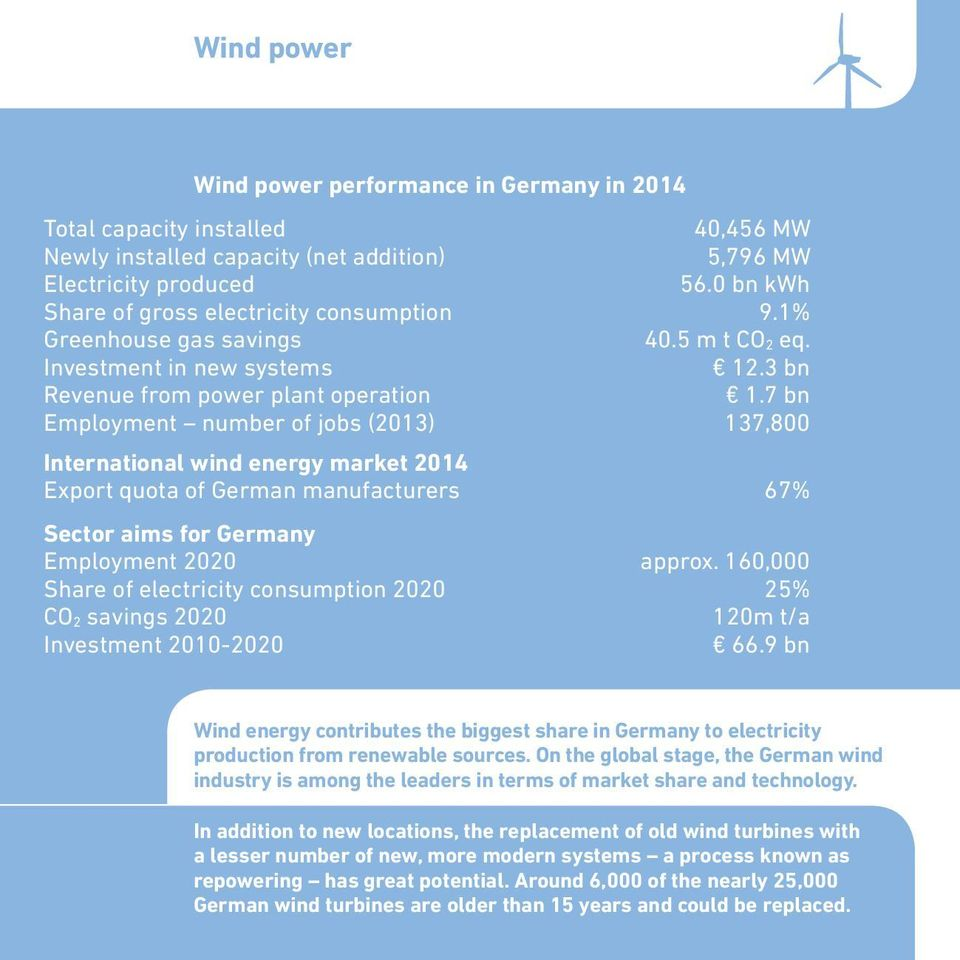 7 bn Employment number of jobs (2013) 137,800 International wind energy market 2014 Export quota of German manufacturers 67% Sector aims for Germany Employment 2020 approx.