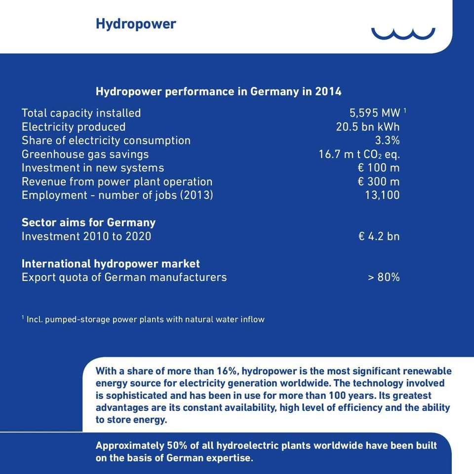 2 bn International hydropower market Export quota of German manufacturers > 80% 1 Incl.
