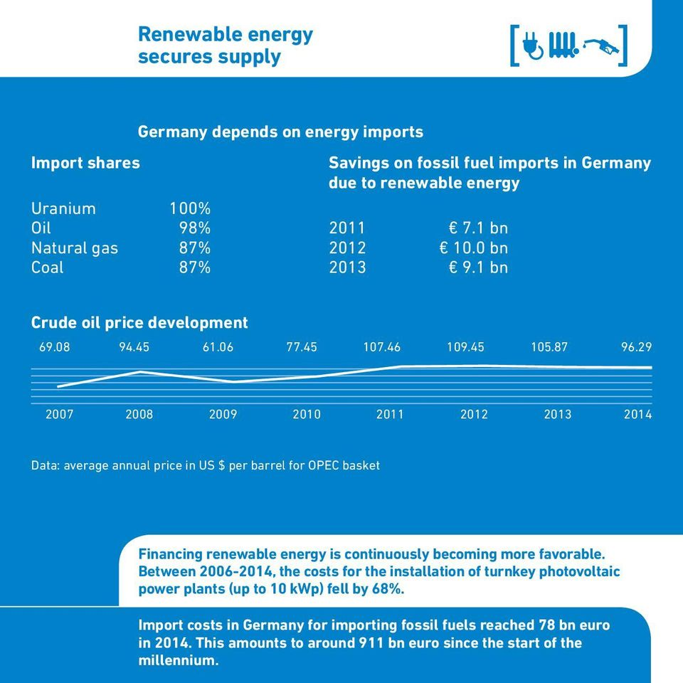 29 2007 2008 2009 2010 2011 2012 2013 2014 Data: average annual price in US $ per barrel for OPEC basket Financing renewable energy is continuously becoming more favorable.