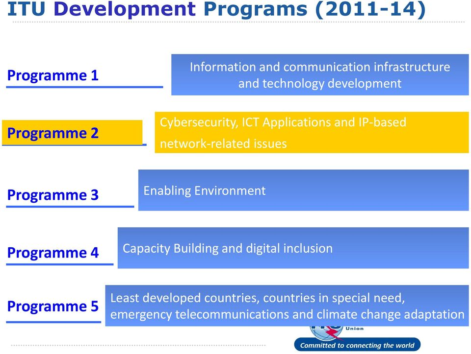 issues Programme 3 Enabling Environment Programme 4 Capacity Building and digital inclusion Programme 5