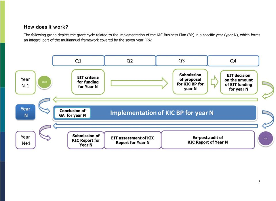 implementation of the KIC Business Plan (BP) in a specific
