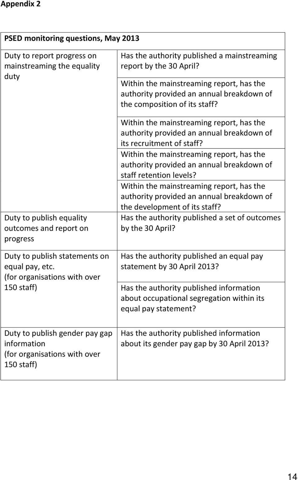Within the mainstreaming report, has the authority provided an annual breakdown of the composition of its staff?