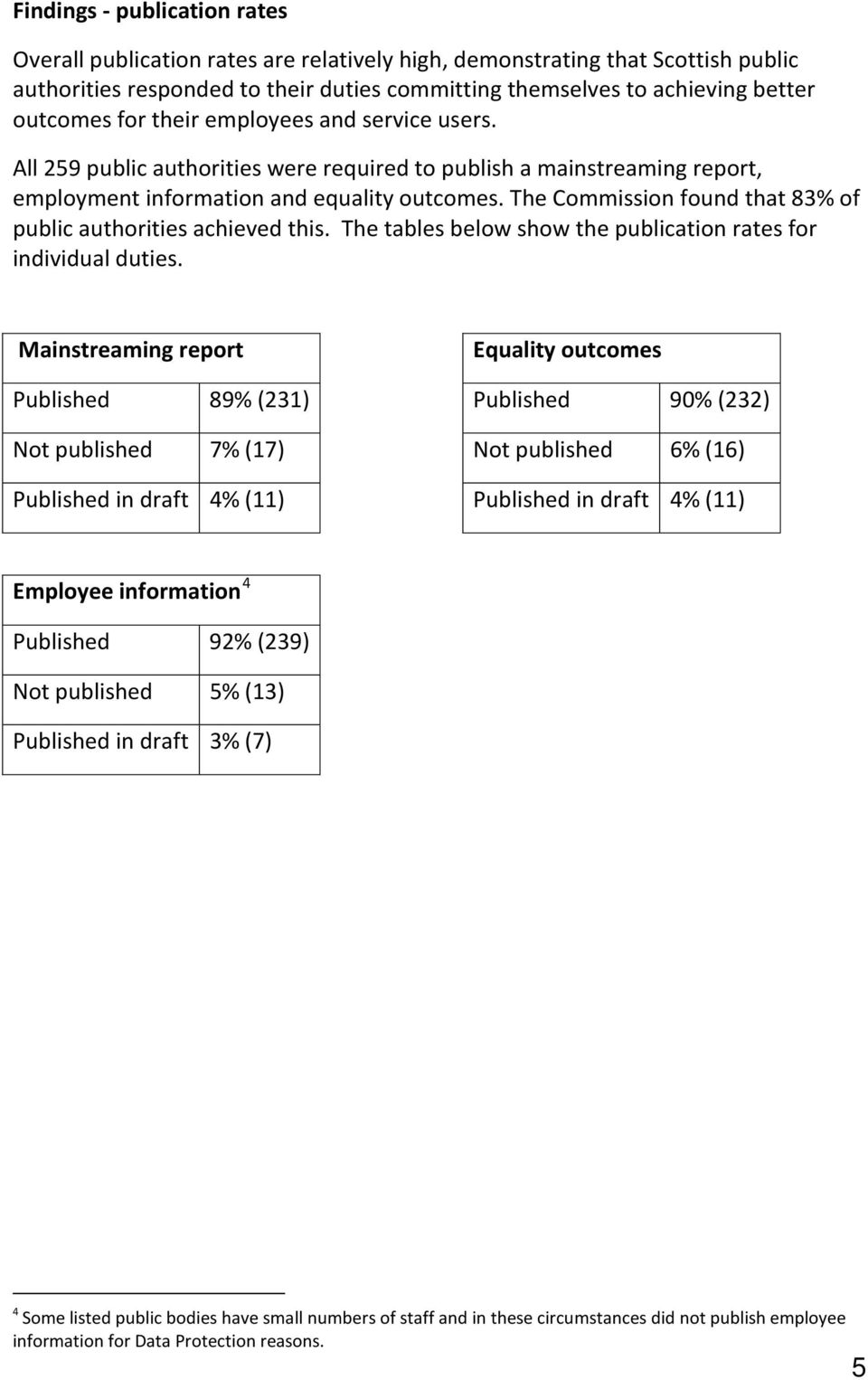 The Commission found that 83% of public authorities achieved this. The tables below show the publication rates for individual duties.