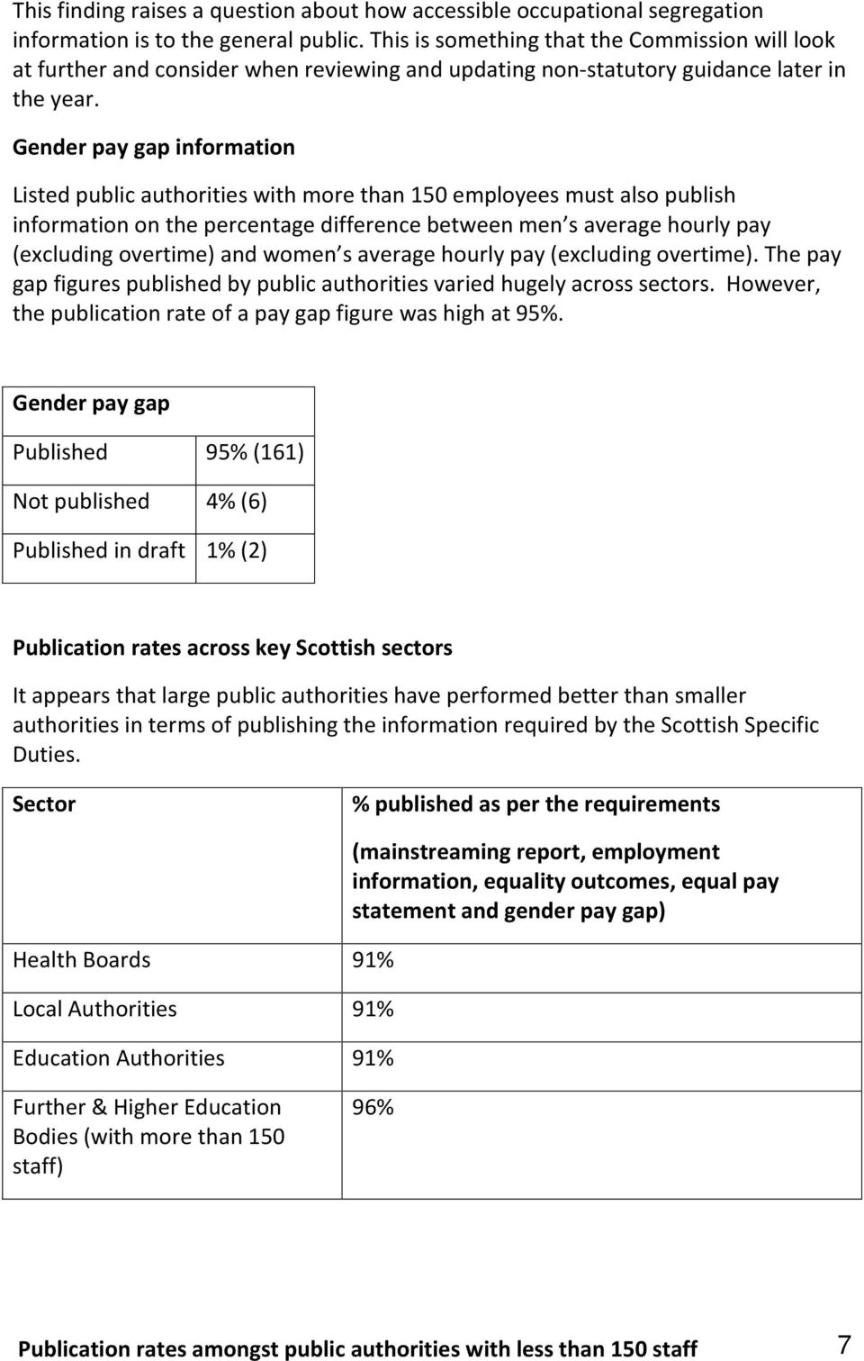 Gender pay gap information Listed public authorities with more than 150 employees must also publish information on the percentage difference between men s average hourly pay (excluding overtime) and