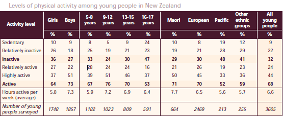 SPARC Facts 1997-2001 The most active young people are those aged 9-12 years around 76% of them are active.