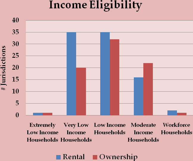 IH Law Provisions The income levels of the households eligible for inclusionary housing laws and ordinances vary greatly throughout the United States.