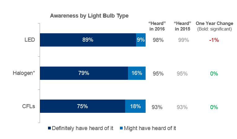 LED, Halogen, And CFL Awareness Remains High The vast majority of Americans have heard of LED bulbs, halogen bulbs, and CFL bulbs. No significant change has occurred since 2015.