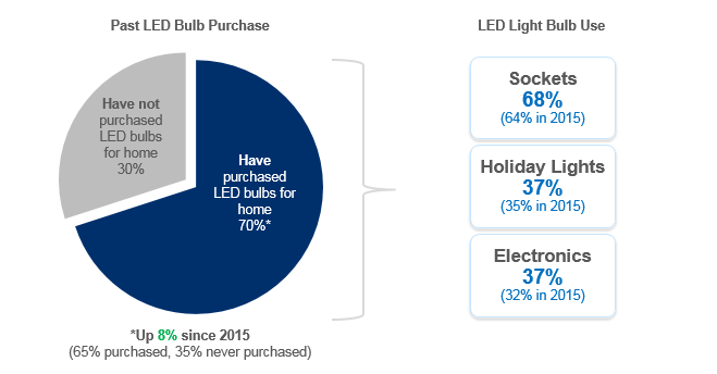 Much of 2016 s LED Growth Driven By Electronics Seventy percent of consumers have purchased LED bulbs for their homes, an increase from last year.