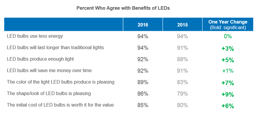Across The Board, LED Benefits Gaining Acceptance Despite some gaps in perceptions, consumers are more or equally likely to agree with LED statements compared to last year.