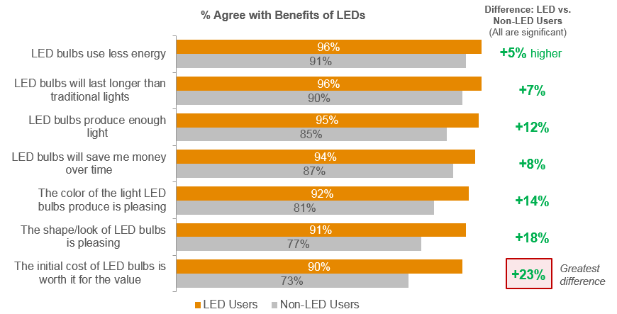 LED Benefits Resonate Especially Well With Users At least nine in ten LED users agree with every statement about the bulbs.
