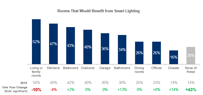 Consumers Still See Potential Throughout The Home Four in five Americans believe at least one room in the home would benefit from smart lighting technology.