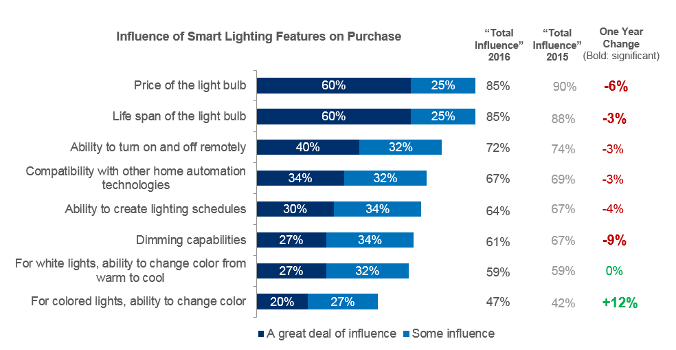 Price Is Top Factor For Smart Bulbs, Unlike Traditional While longevity and brightness were most important for LEDs and all bulbs in general, price jumps to the top of the list