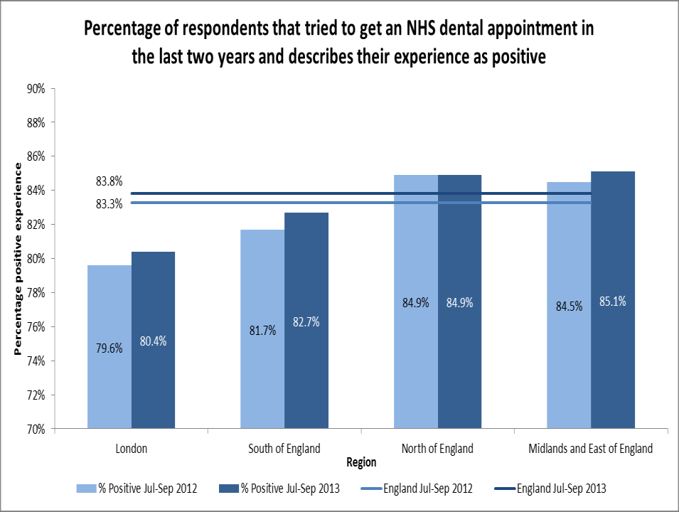 Trend of patient satisfaction with NHS dental services had been on the decline until 2009 and has since been increasing The British Attitudes Survey has asked about NHS dental satisfaction on/off