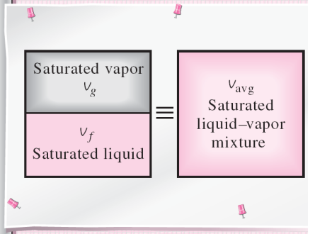 Saturated Liquid Vapor Mixture Temperature and pressure are dependent properties for a mixture so