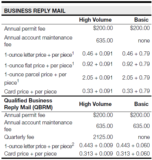 BRM/QBRM Postage and Fees Annual Permit Fee $200 Accounting Fee annual $635 or quarterly $2,125 Two BRM/QBRM groups