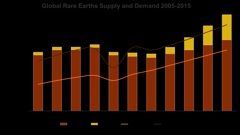 Gap between Supply from China and Rest of World Demand is Growing The following chart illustrates the widening gap between the supply from China and the demand from the rest of the world: Rest of