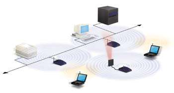 Wireless LAN Wireless LAN: small range (< 100m) IEEE 802.