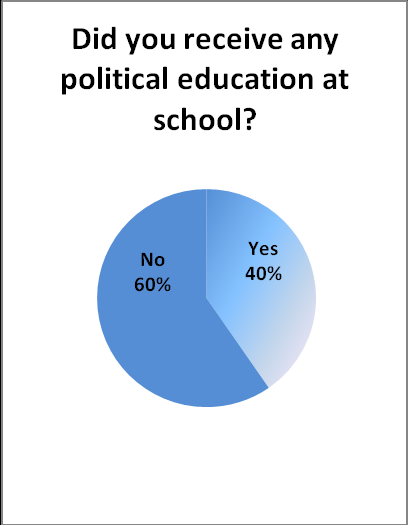 5. Should young people be given the right to vote and did you receive any political education at school?