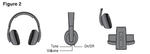 Headphones (Figure 2) 1. Power switch and indicator The red LED lights up when it is powered on and in use. 2. Turning selector and indicator When there is hissing sound through the headphones, push the selector to obtain the proper channel.