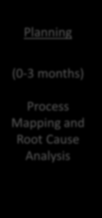 Planning Phase 1 Phase 2 Phase 3 Maintenance (0-3 months) (4-9 months) (10-15 months) (16-18 months) (21-24 months) Process Mapping and Root Cause Analysis Focus on Implementing Transitional Records