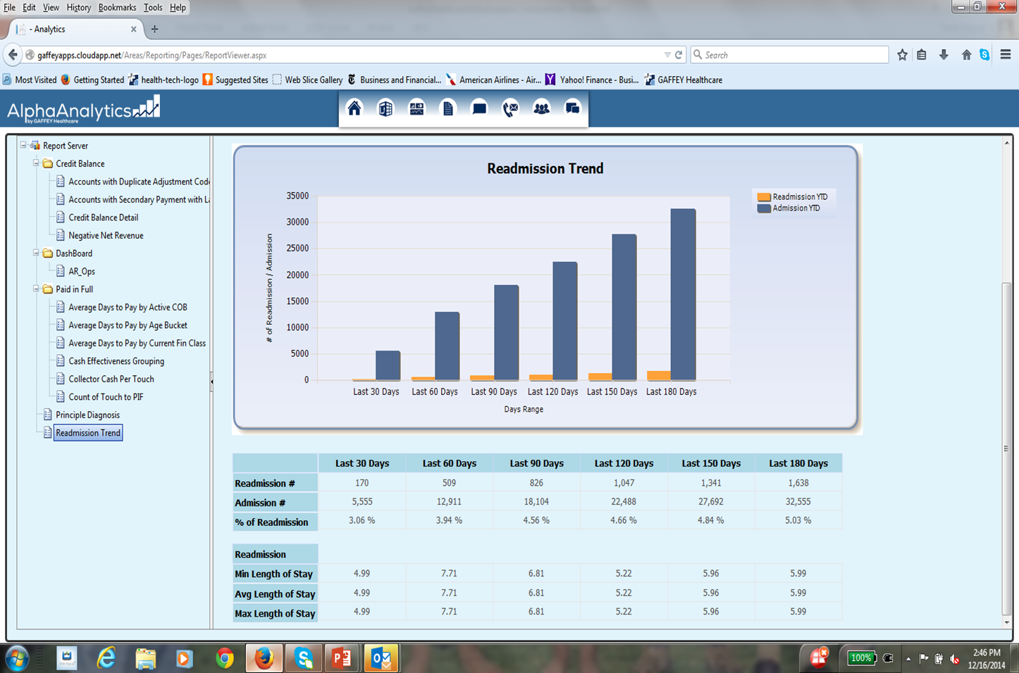 information. You can build queries, trend data over time and build reports including dashboards.