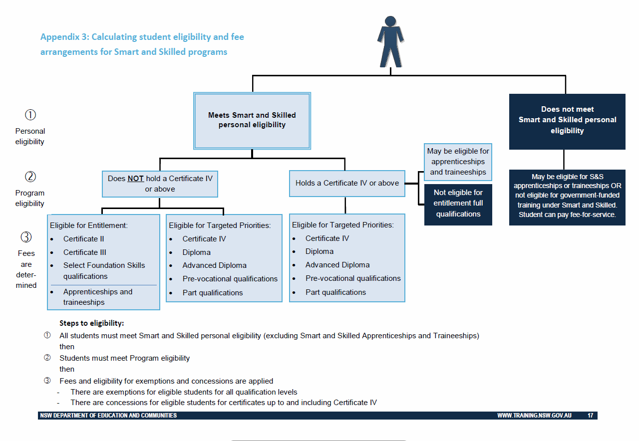 DETERMINING ELIGIBILITY The following diagram, taken from NSW Department of Education and