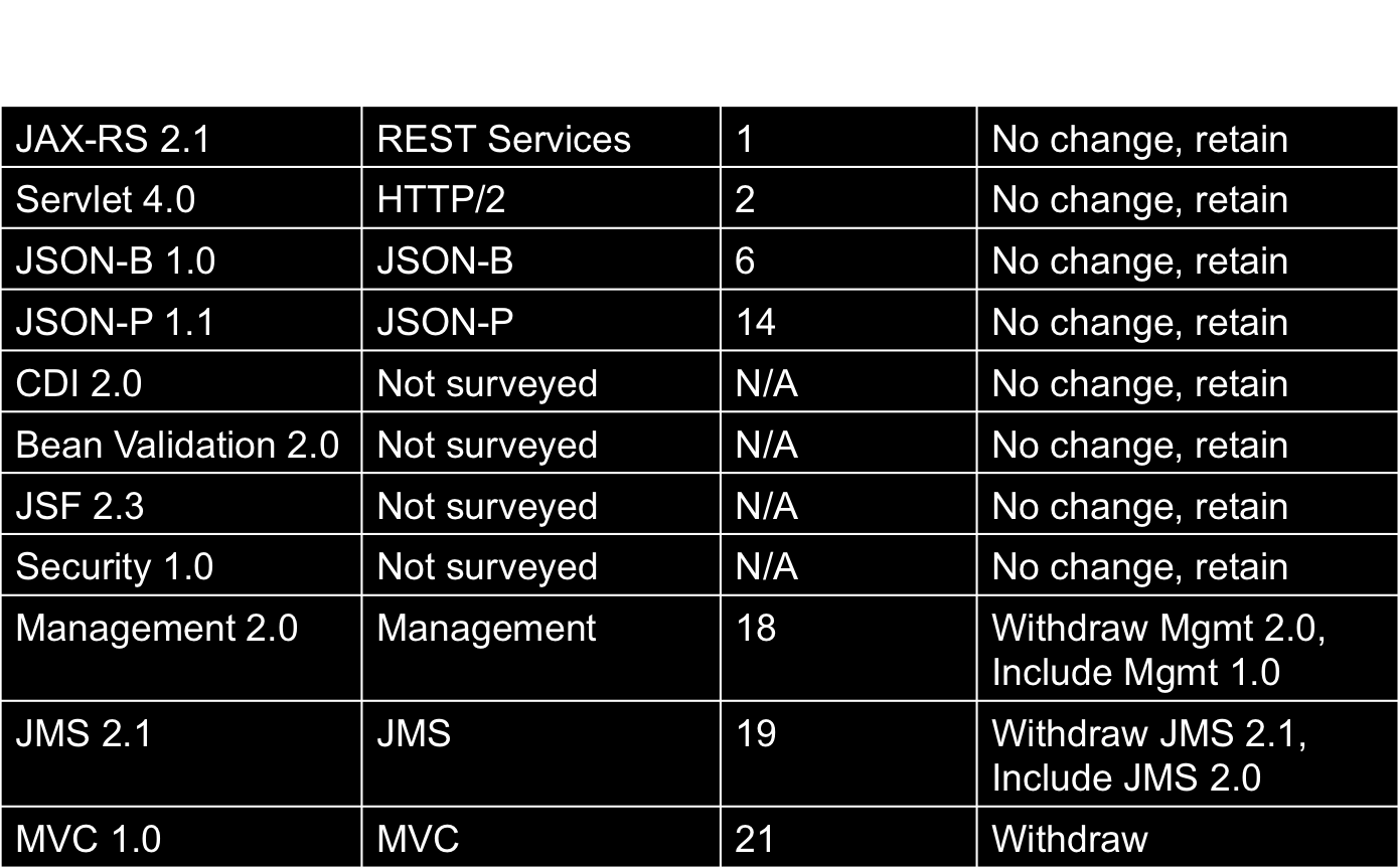 REST (JAX-RS 2.1) and HTTP/2 (Servlet 4.0) have been voted as the two most important technologies surveyed, and together with JSON-B represent three of the top six technologies.