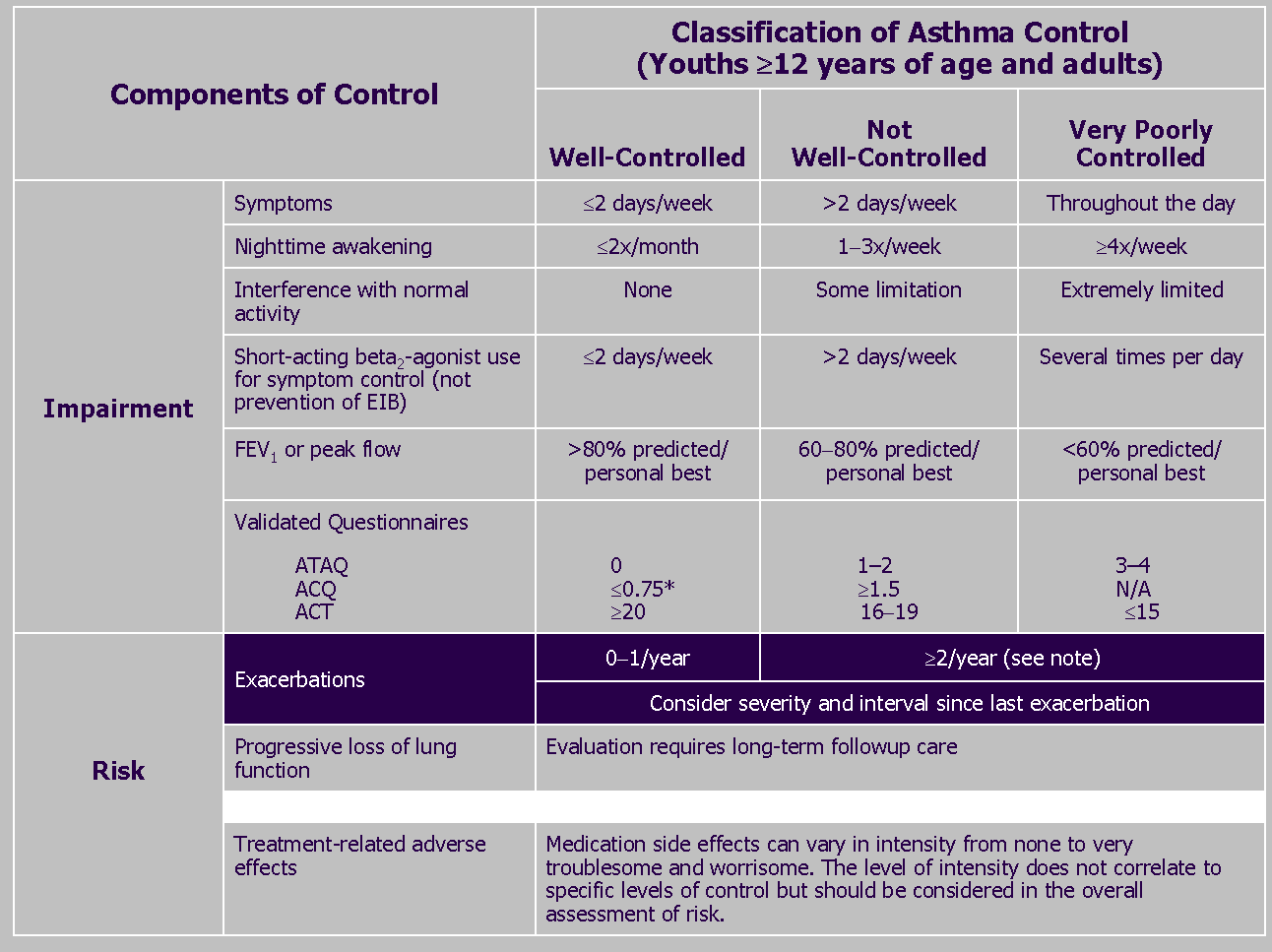 5. Assessing asthma control and adjusting therapy in youths years of age and adults *ACQ values of.76.