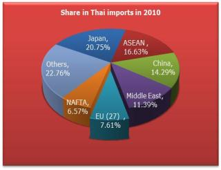 had a significant import on Thailand s international trade.