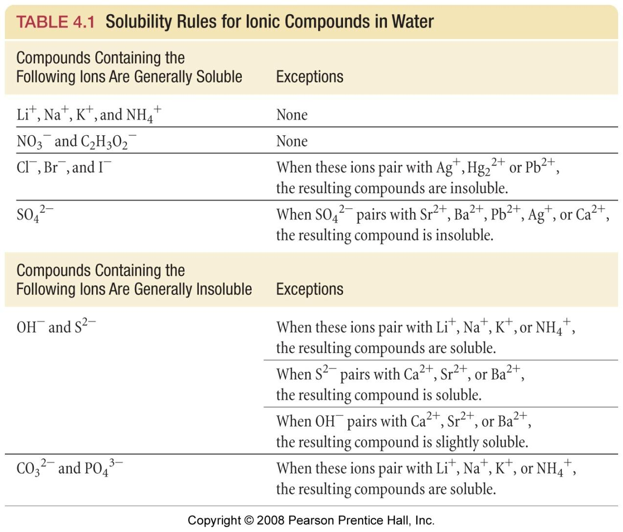Solubility rools OK