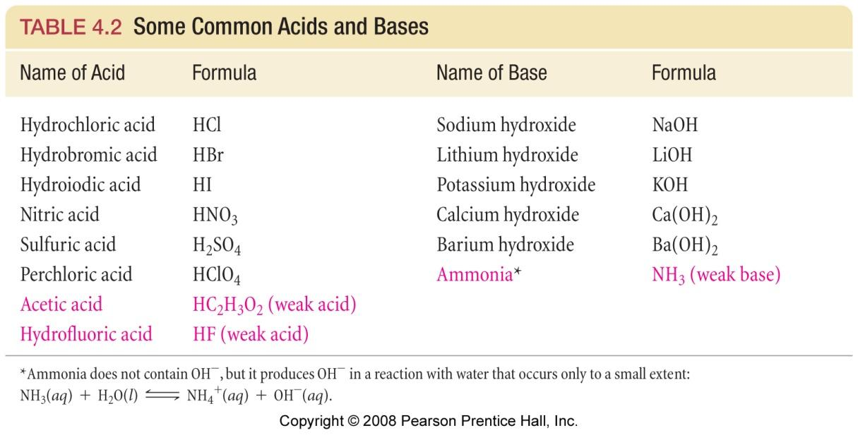 Know your acids The six (seven) strong acids HCl, HBr, HI (but not HF) HNO 3 (but