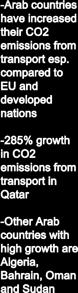 CO2 emissions from transport