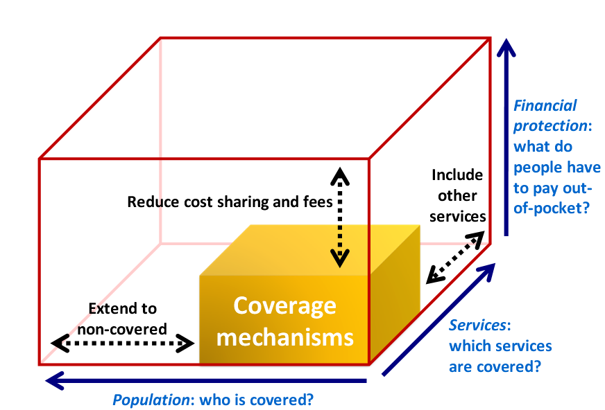 UHC and the three dimensions The trade-off among the three dimensions The available